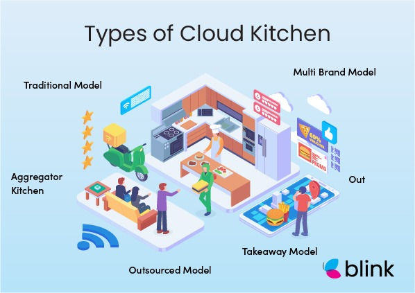 Types of Cloud Kitchens