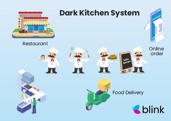 Dark Kitchen System